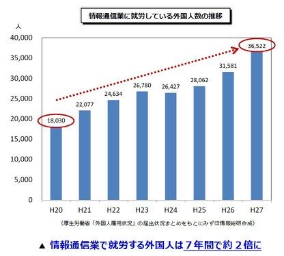 情報通信業に就労している外国人数の推移