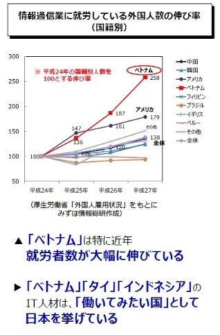 情報通信業に就労している外国人数の伸び率(国籍別)