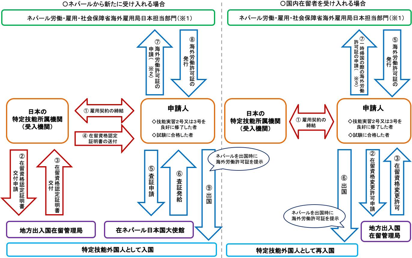 ネパール特定技能外国人に係る手続きの流れ(詳細)