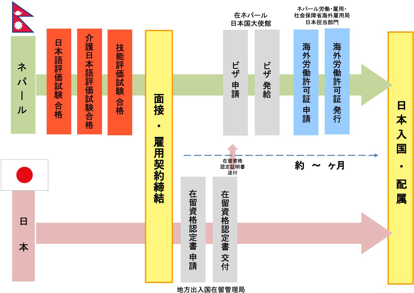 特定技能1号 入国までの流れ(介護職種)概要