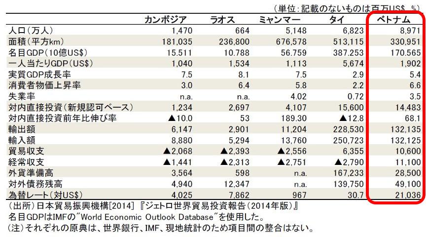 2013年のメコン諸国の主要経済指標