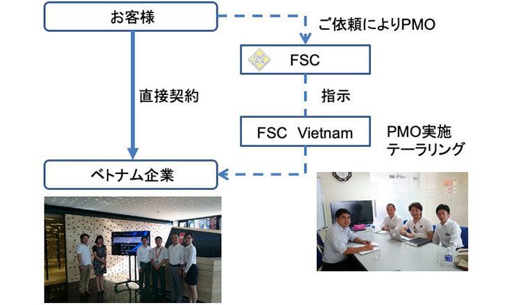 ラボ契約の流れとFSCのサポートについて